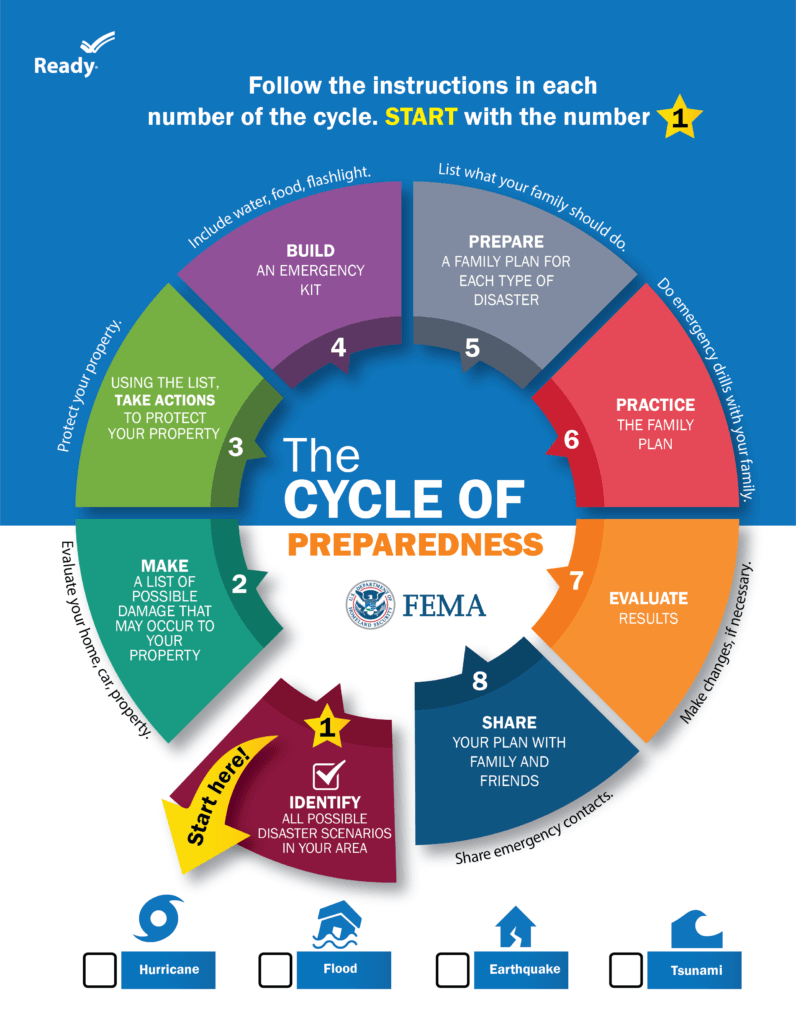 FEMA Preparedness Diagram